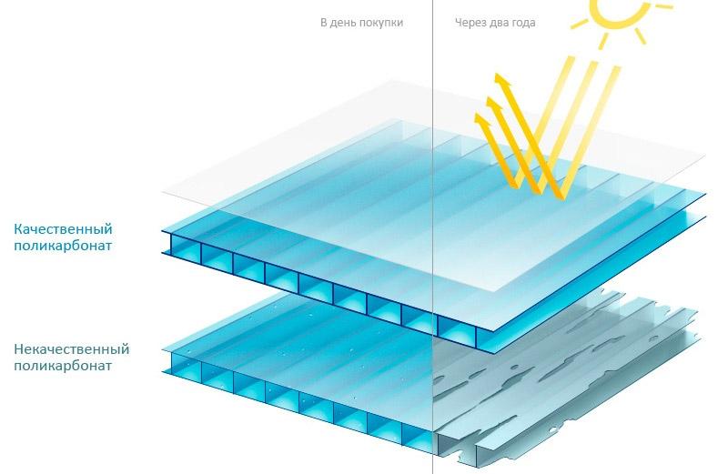 Воздействие ультрафиолета на сотовый поликарбонат
