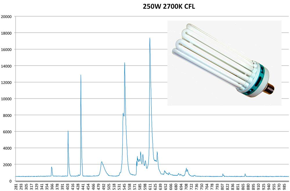 250W Энергосберегающая лампа 2700К для теплиц