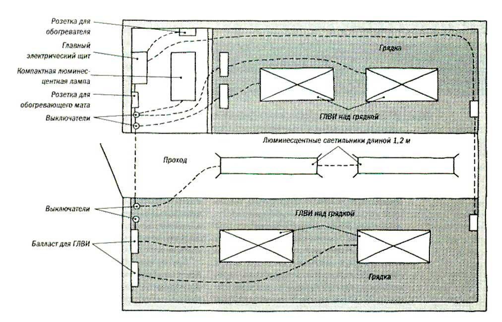 На этой схеме освещения теплицы показаны сетевые розетки на обоих торцах, четыре газоразрядные лампы высокой интенсивности (ГЛВИ) над зонами выращивания растений, люминесцентные светильники над проходом для общего освещения и розетки для обогревающих матов и электроинструментов