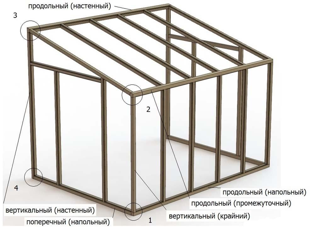 Еще один пример каркаса пристенной односкатной теплицы