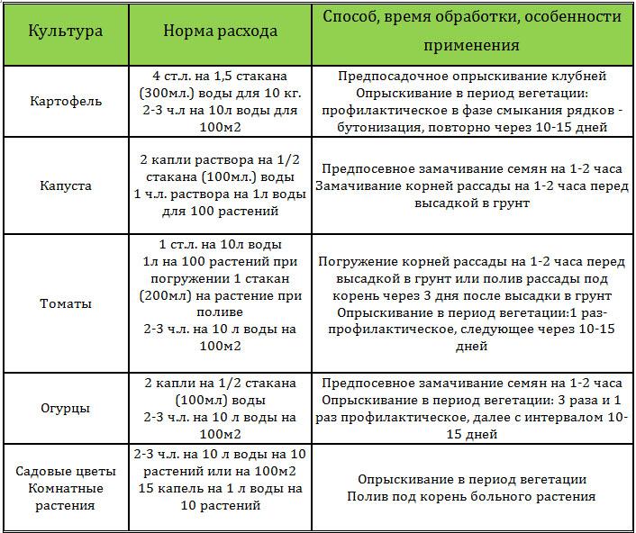 "Инструкция по применению препарата ""Фитоспорин-М"""