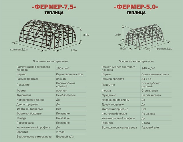 Характеристики теплиц «Фермер-7,5» и «Фермер-5,0»