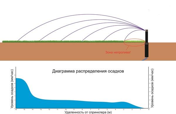 Как мы видим, критическим местом у каждого спринклера является зона в непосредственной близости к нему