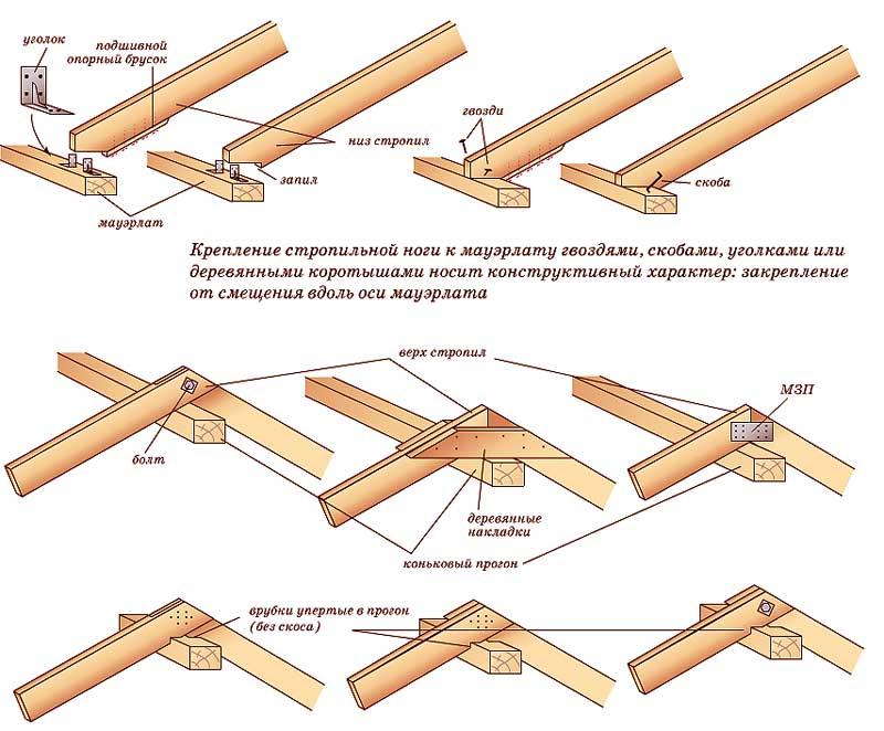 Крепление стропильных ног