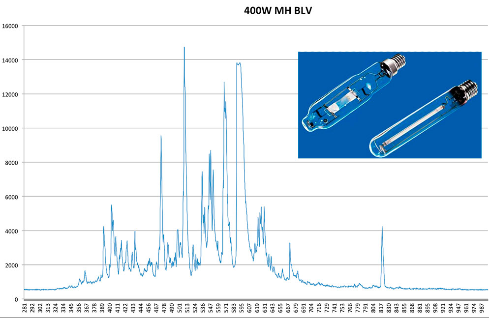 Металлогалогенная лампа BLV GROWMASTER 400Вт