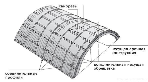 Монтаж поликарбоната на арочную поверхность