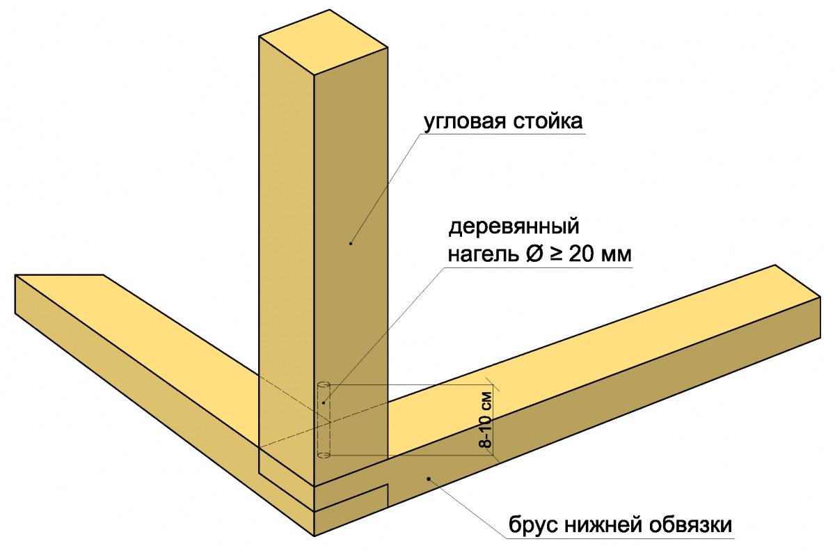 Монтаж угловой стойки