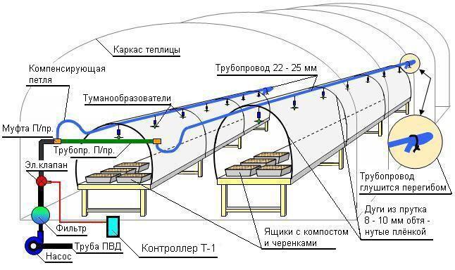 Ознакомиться с устройством системы автоматического дождевания можно с помощью этого рисунка