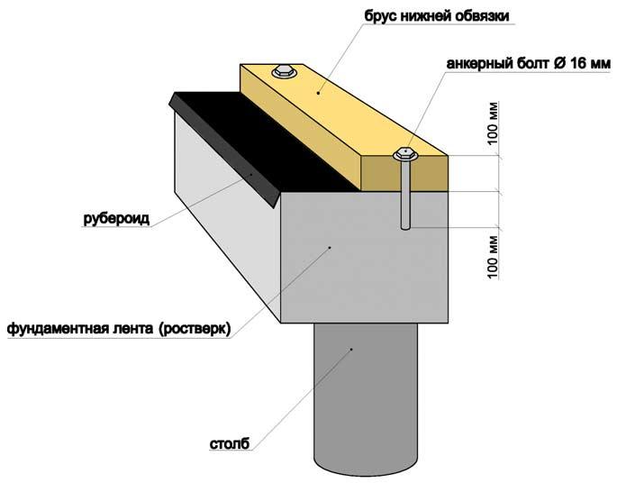 Пример готового фундамента с нижней обвязкой
