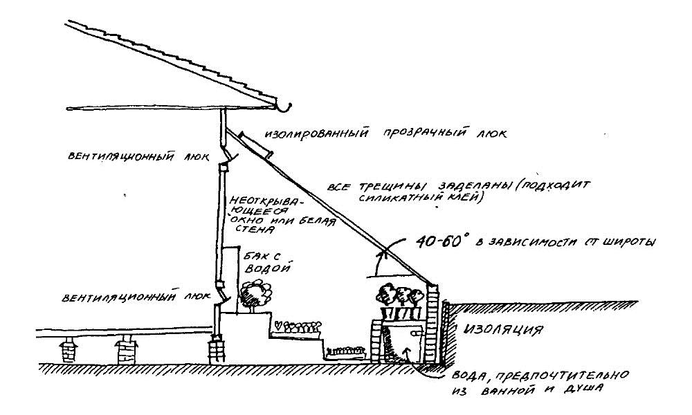 Пример простого чертежа (здесь - заглубленной односкатной теплицы)