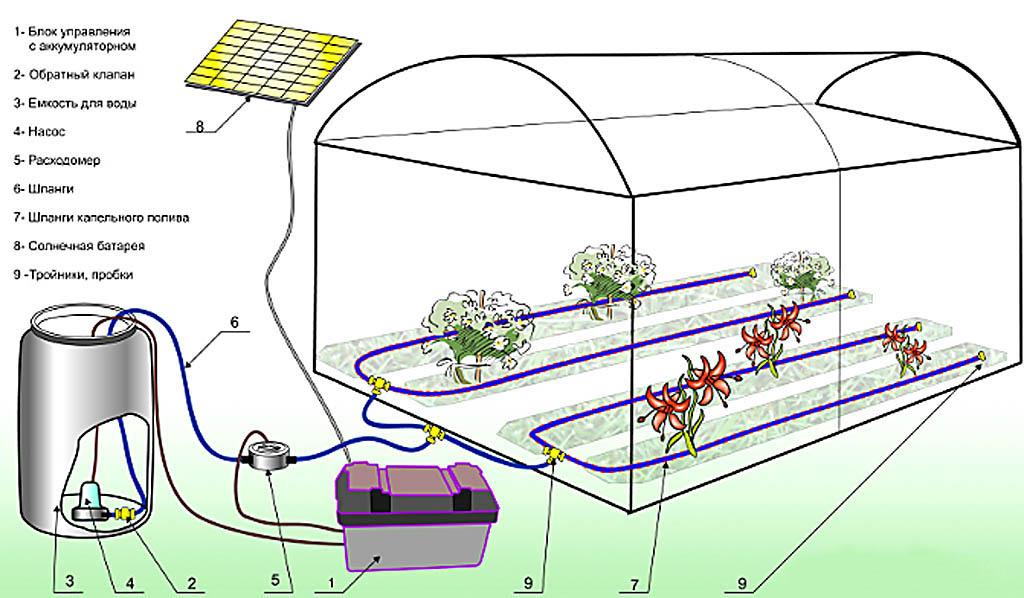 Пример создания автономной системы полива с питанием от солнечной батареи. Емкость может одновременно пополняться дождевой и водопроводной водой.