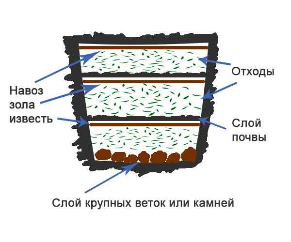 Принцип работы компостной ямы