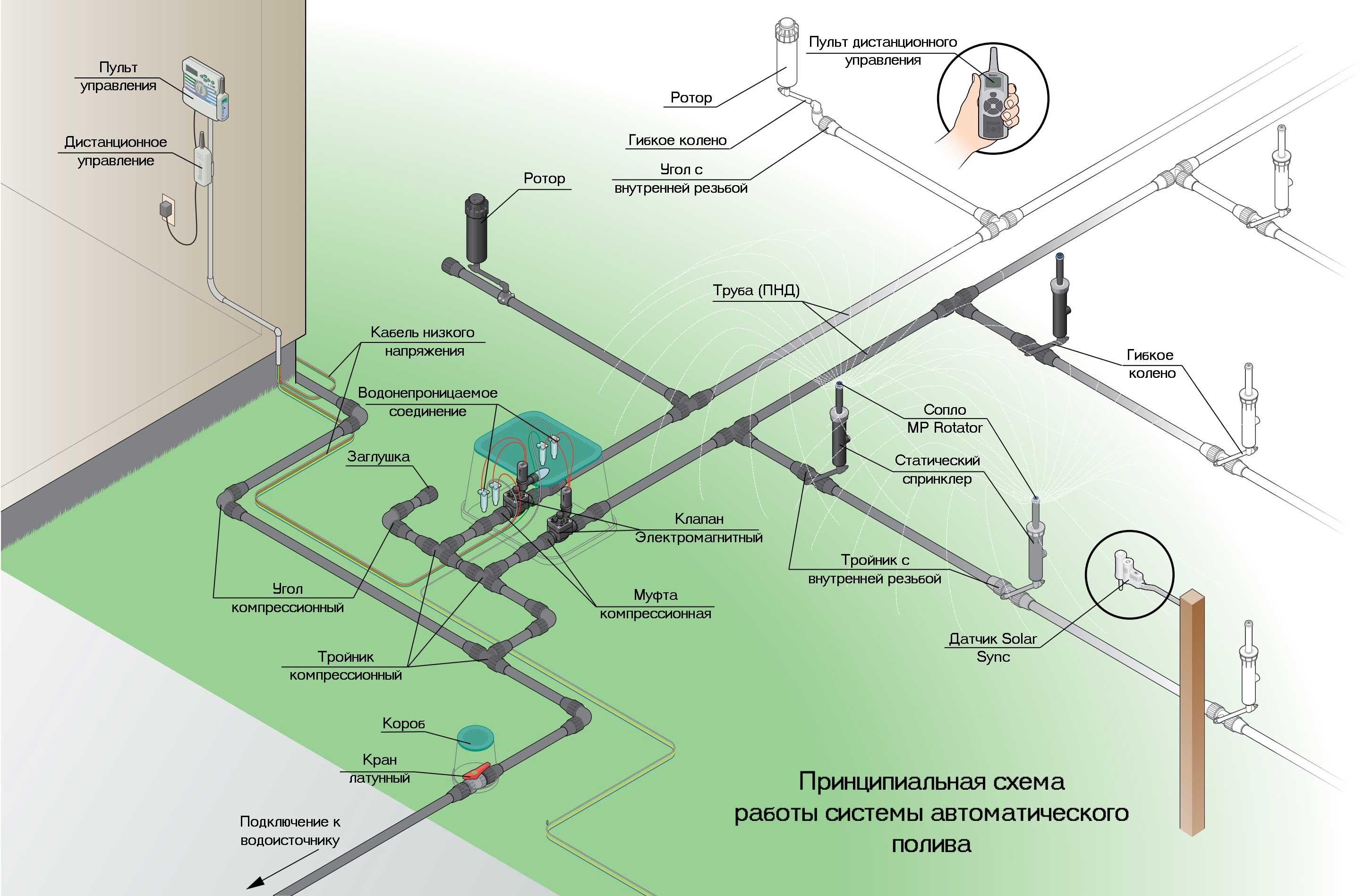 Принципиальная схема работы системы автоматического полива