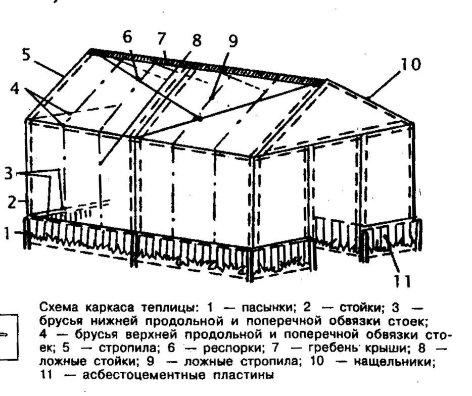Схема каркаса теплицы домиком