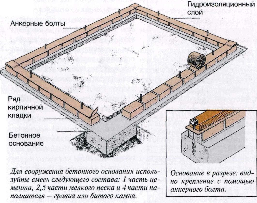 Схема кирпичного фундамента для теплицы