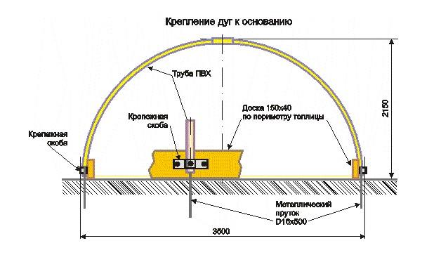 Схема крепления дуг к основанию
