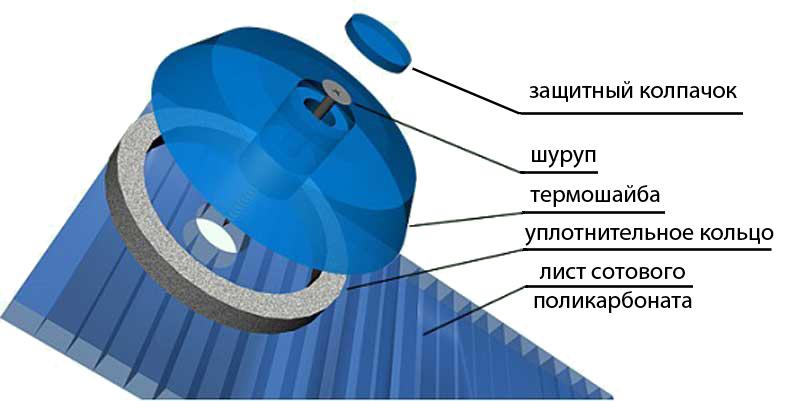 Схема крепления поликарбоната с использованием термошайбы