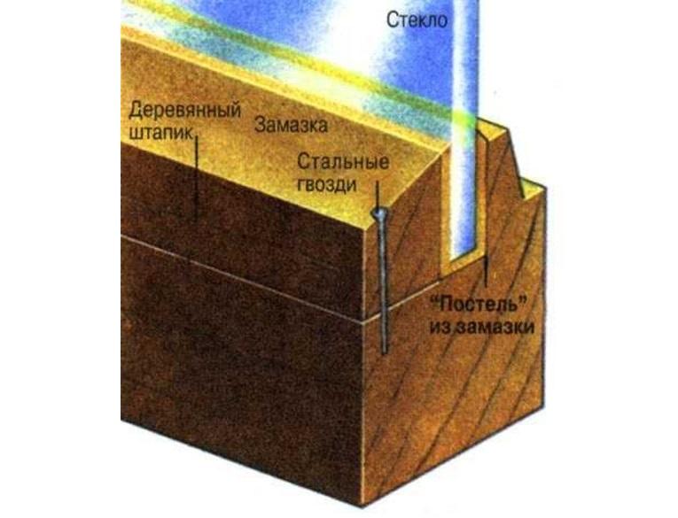 Схема крепления стекла в деревянной раме