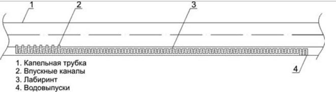 Схема лабиринтной капельной ленты