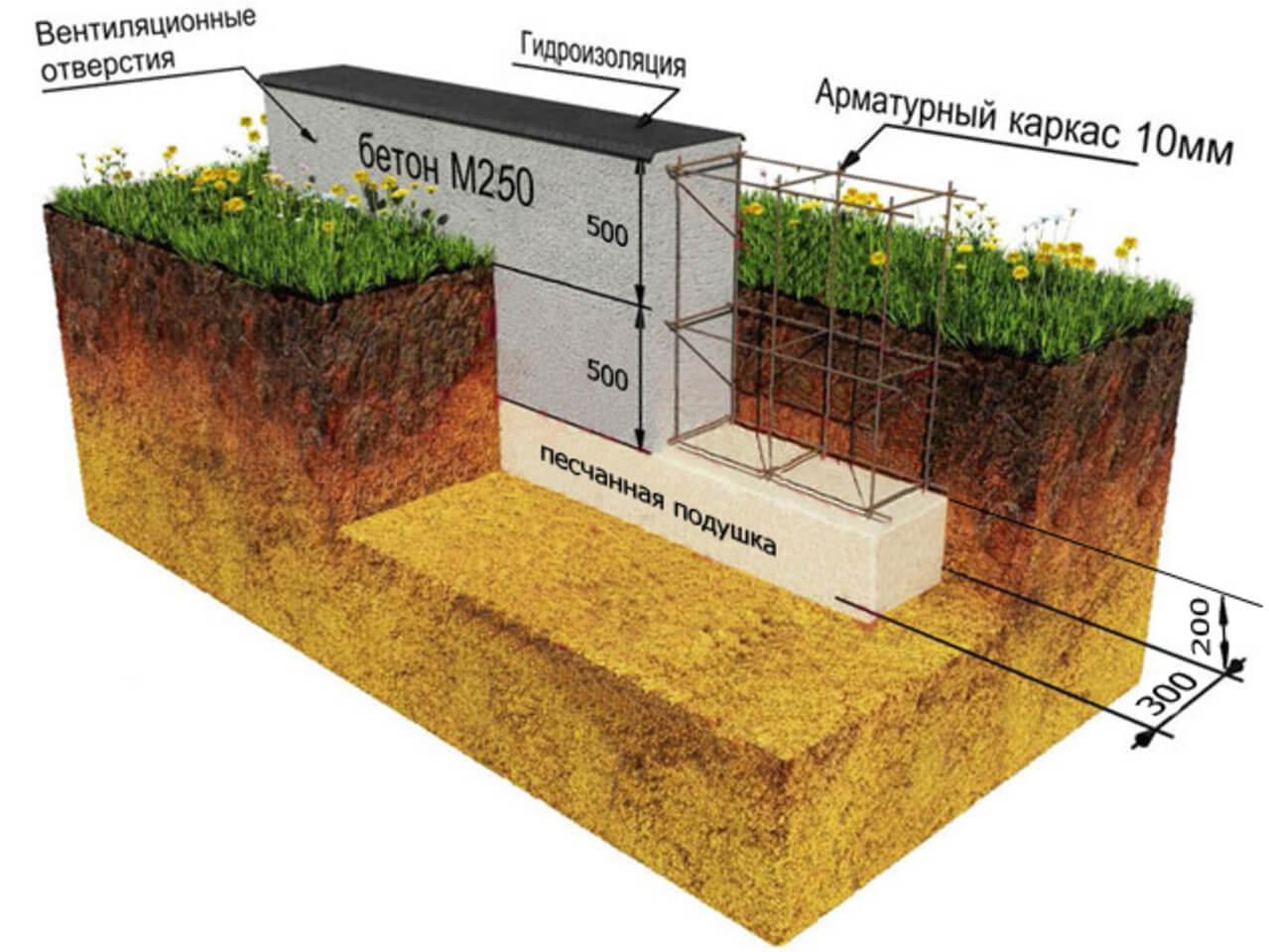 Схема мелкозаглубленного ленточного фундамента из бетона