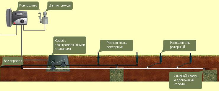 Схема монтажа автоматического капельного полива