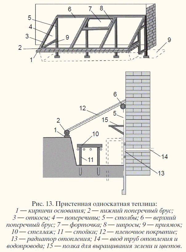 Схема односкатной теплицы-термоса