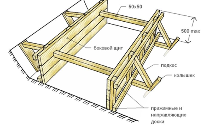 Схема опалубки для заливки