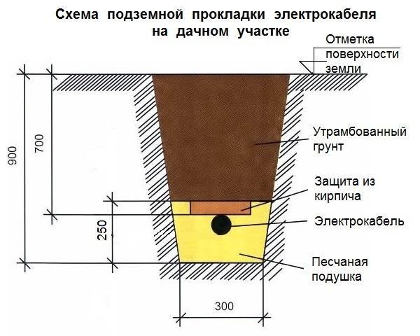 Схема подземной прокладки кабеля