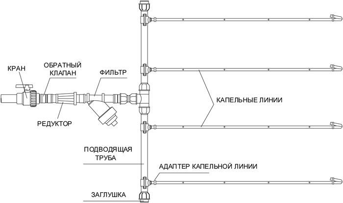 Схема проектирования системы капельного полива
