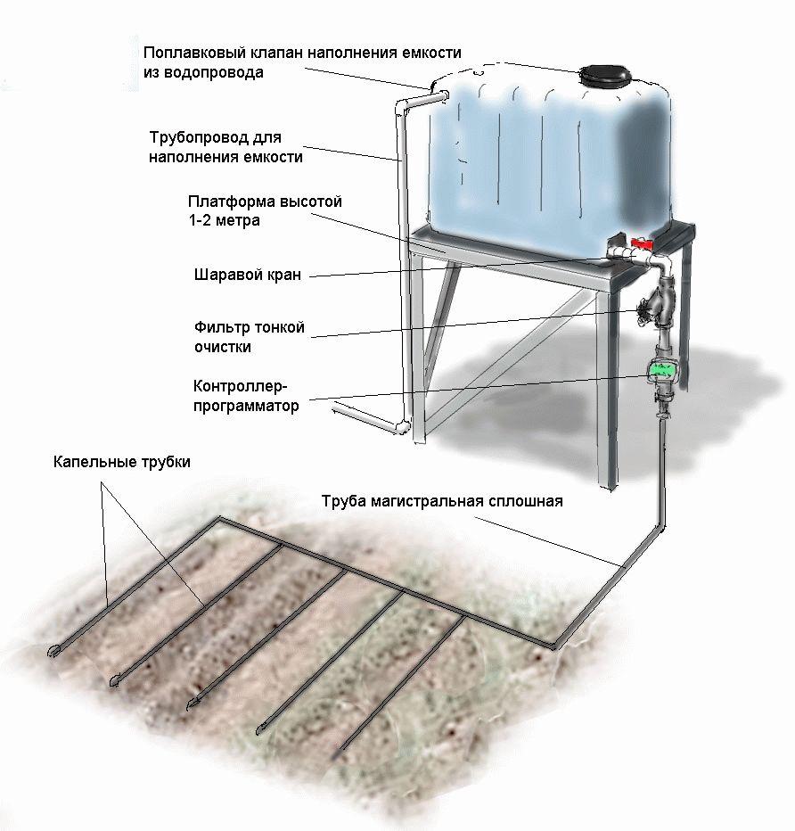 Схема простой системы капельного полива