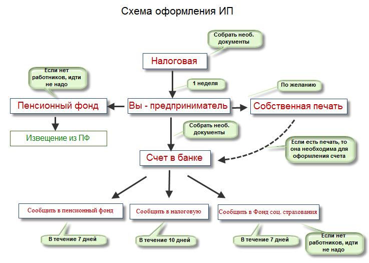 Схема регистрации ИП