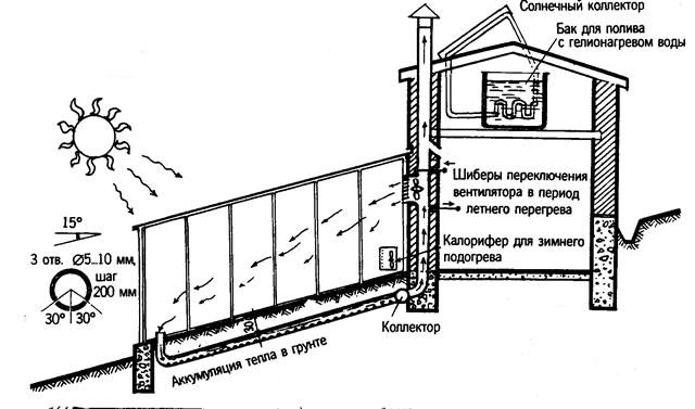 Схема солнечного вегетария А.В. Иванова