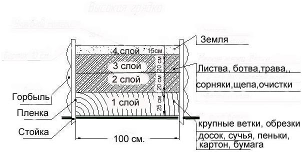 Схема теплой грядки в коробе
