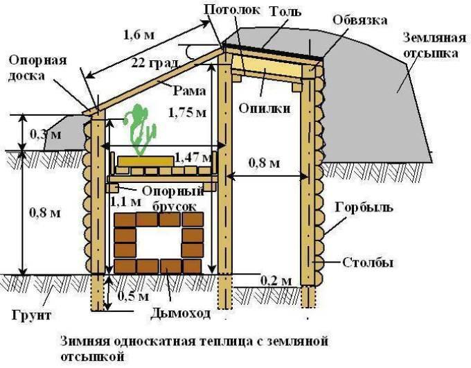 Сооружение зимней теплицы с земляной отсыпкой