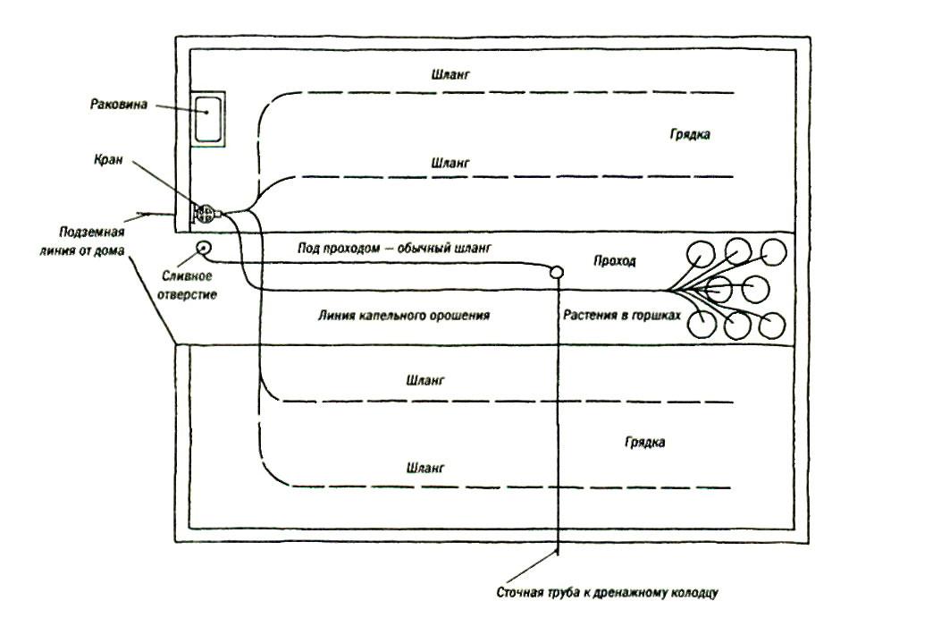 Составление плана системы водоснабжения позволит вам наглядно представить расположение всех необходимых элементов