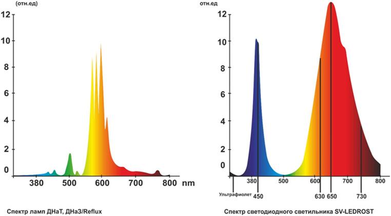 Спектр LED-светильников в сравнении с лампами ДНаТ и ДНаЗ