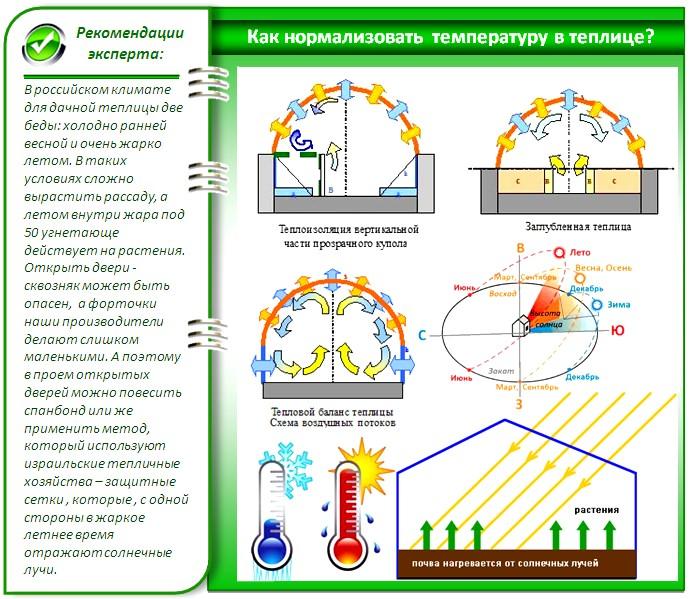 Способы нормализации температуры в теплице