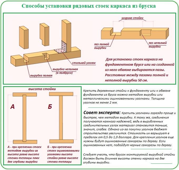 Способы установки рядовых стоек каркаса