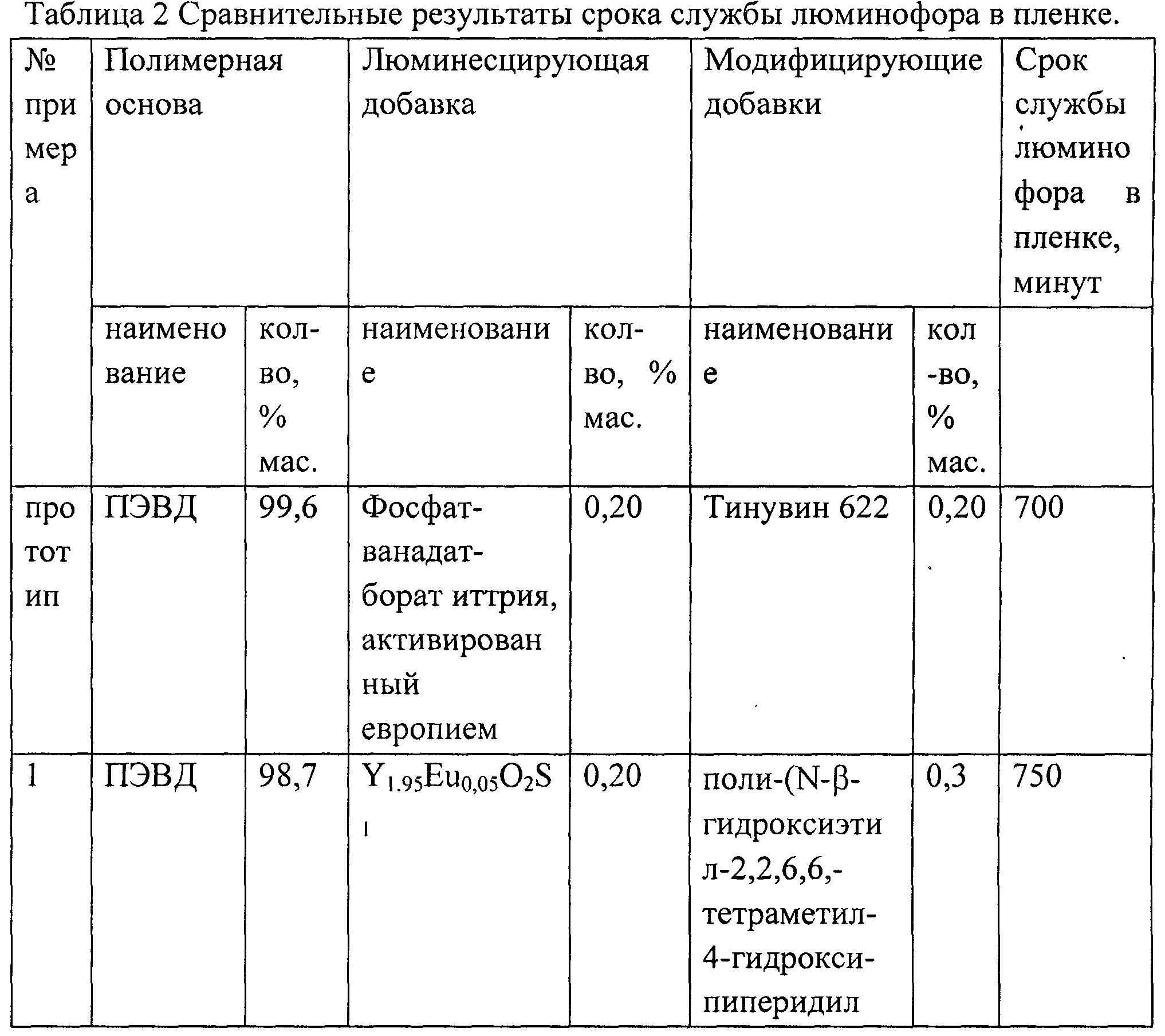 Сравнительные результаты срока службы люминофора в пленке