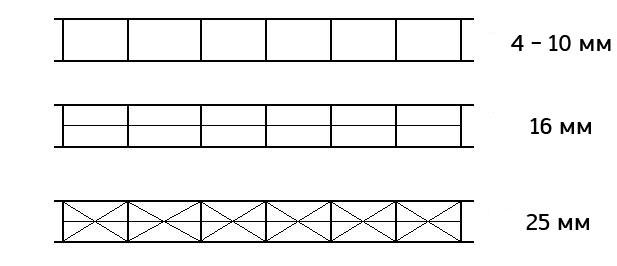 Структура и толщина сотового поликарбоната