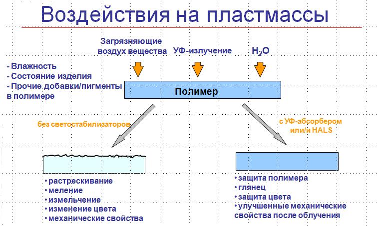 Светостабилизаторы или УФ-стабилизаторы