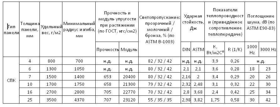 Технические характеристики поликарбоната