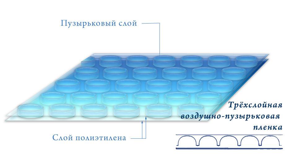 Трехслойная воздушно-пузырьковая пленка