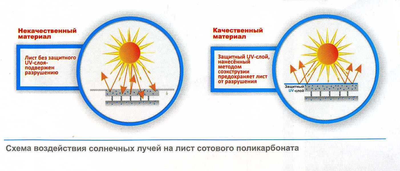 УФ-защита листов сотового поликарбоната
