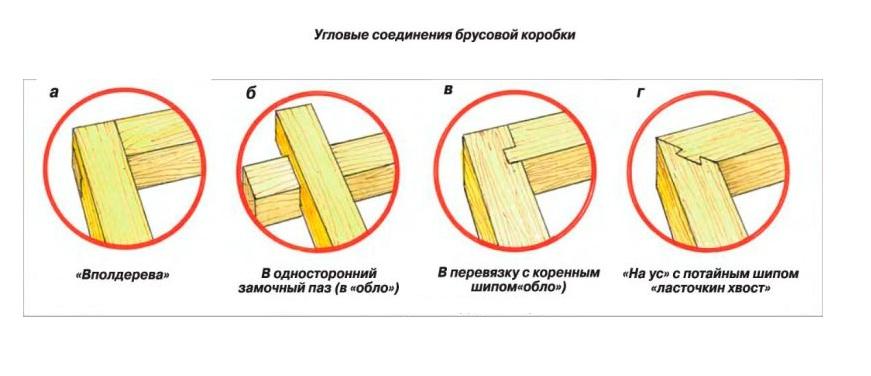 Угловые сиединения брусовой коробки
