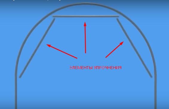 Упрочнение арки