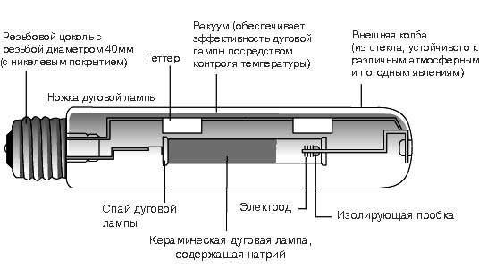 Устройство натриевой лампы высокого давления