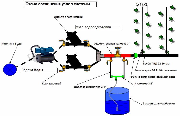 Устройство стационарной системы капельного полива