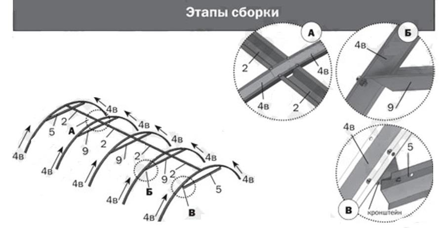 Этапы сборки дуг