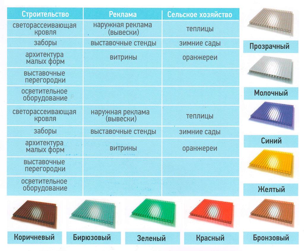 Цвета и применение сотового поликарбоната